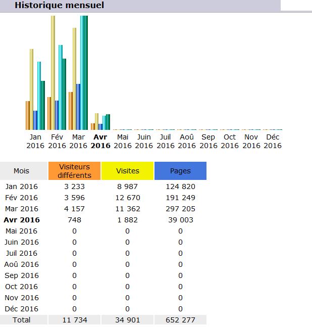 Statistiques du Site - Page 2 Sans_t10