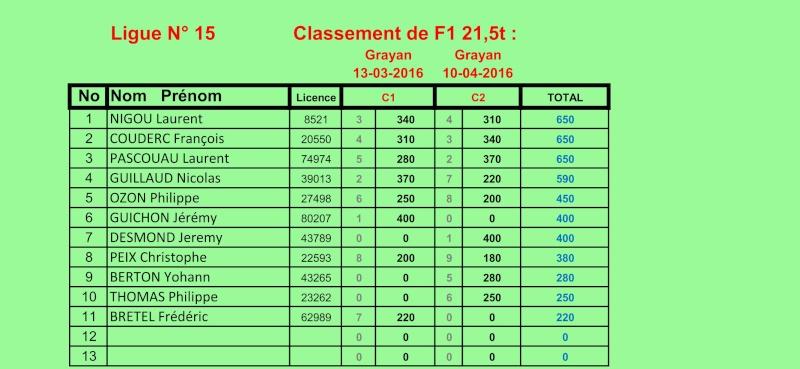 Classement tt 1/10 ligue 15 Classe10