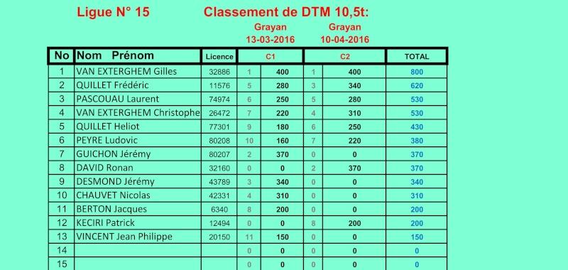 Classement tt 1/10 ligue 15 Classe11