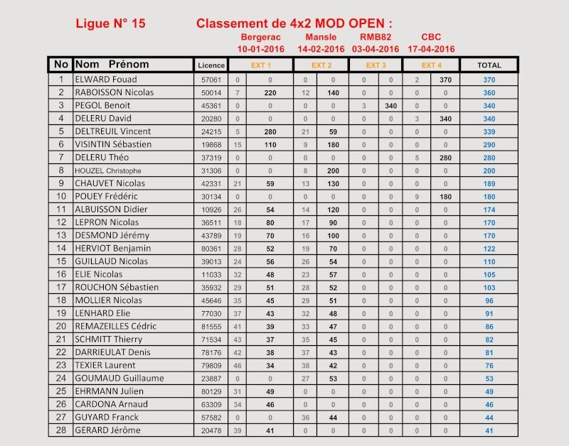 Classement tt 1/10 ligue 15 Classe15