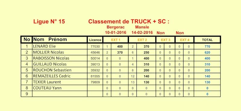 Classement tt 1/10 ligue 15 Classe17