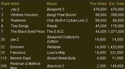 Ventes d'Albums Ventes10