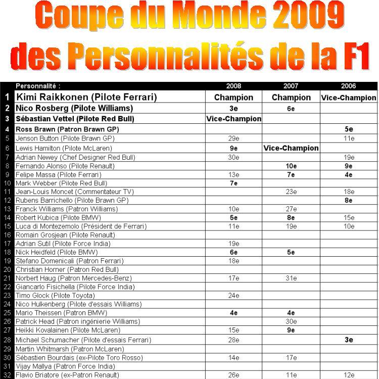 [CDM-2009] Nouvelles règles & Résultats Cdm20010