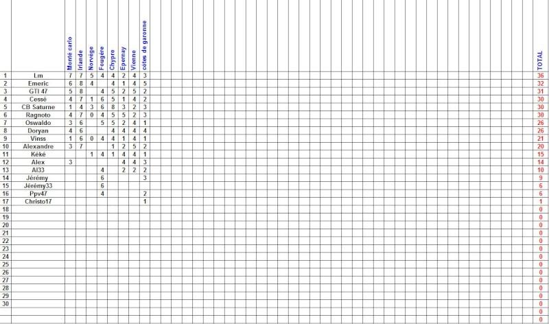 résultat du rallye du côtes de garonne Cote_d10