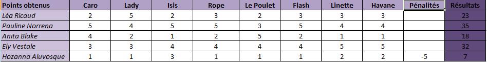[Clos] Les Égéries 2016 - Les Miss 2016 Rysult12