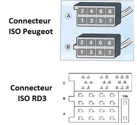 [INFO] Connectique autoradio 206 MUX Connec10