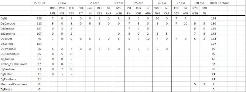 Classement prédictions [12 mai] Preds10