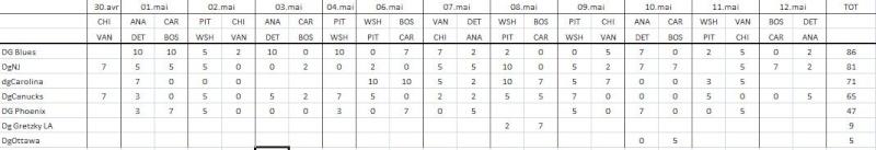 Classement prédictions [12 mai] Preds210