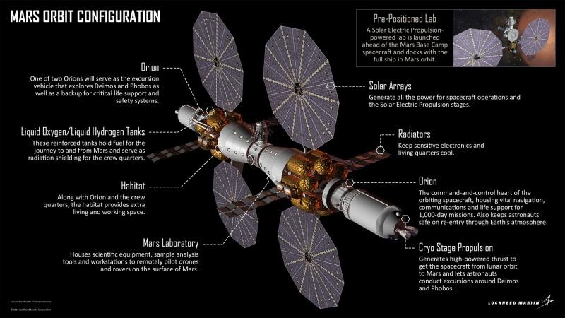 Proposition de Lockheed-Martin pour une mission orbitale martienne habitée en 2028 15155210