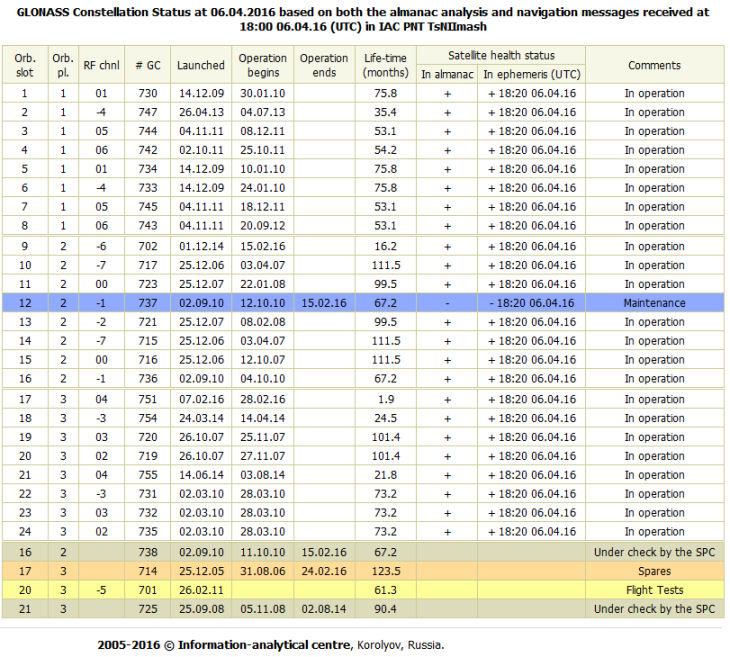 Constellation GLONASS - Système russe de navigation - Page 6 Etat_a10