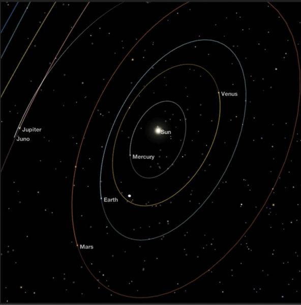Juno - Mission autour de Jupiter - Page 3 Ou_est10