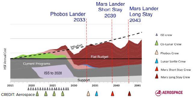 Proposition de Lockheed-Martin pour une mission orbitale martienne habitée en 2028 Planni10