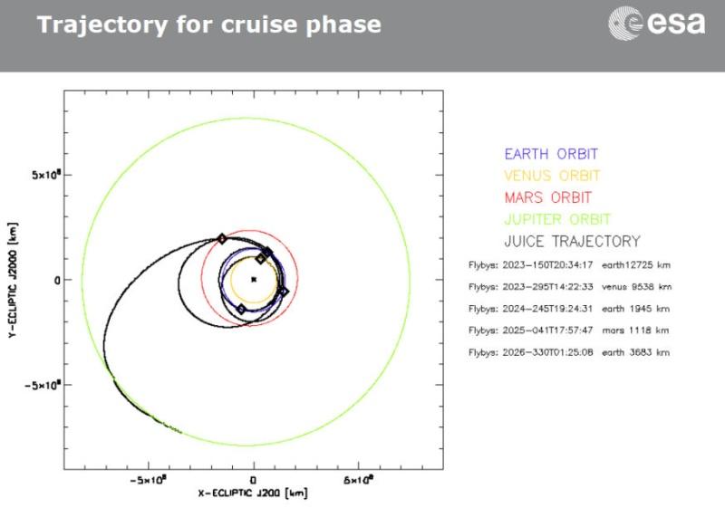 JUICE - Mission autour de Jupiter - Page 2 Vol_de10