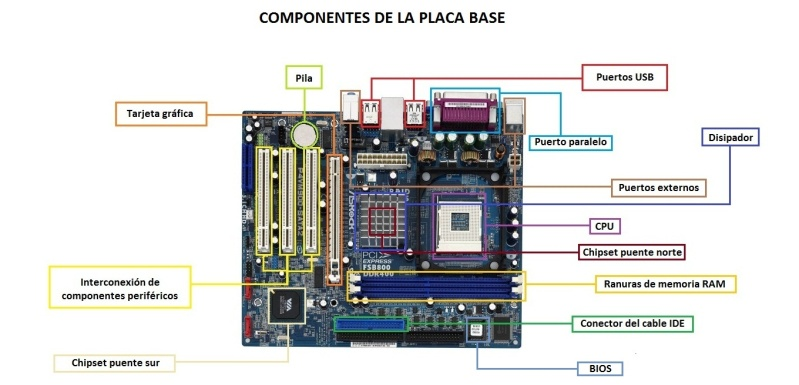 Hardware - sus componentes Compon11