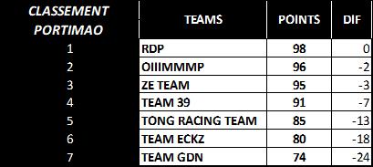 (WCF) Compte rendu saison 2020 - Page 4 Team_c10