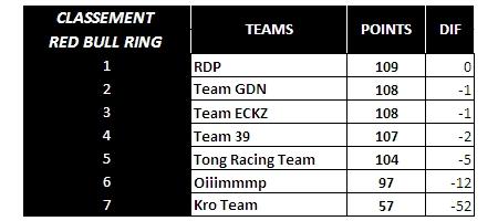 [WCF] Compte rendu saison 2019 - Page 4 Team_r10