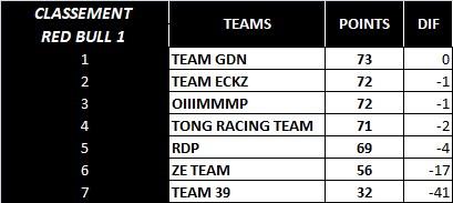 (WCF) Compte rendu saison 2020 Team_r13