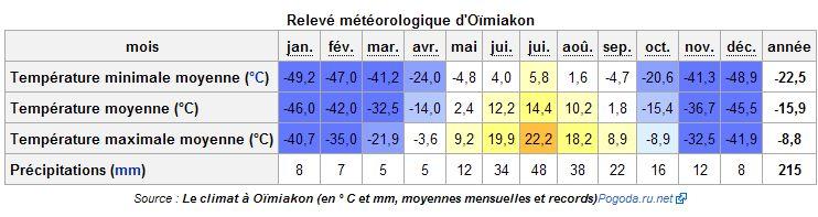 Températures / CLIMAT / Temperature Oimiak10