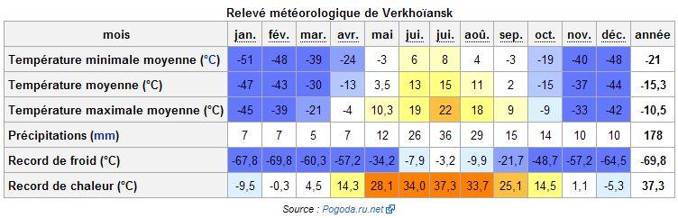 Températures / CLIMAT / Temperature Verkho10