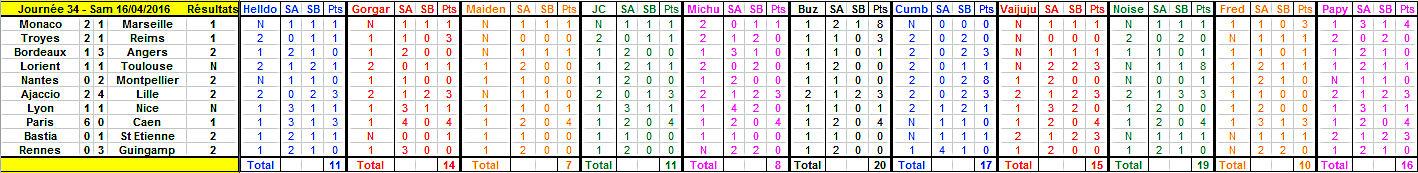 Championnat de L1 - Saison 2015 - 2016 - Page 28 Journy12