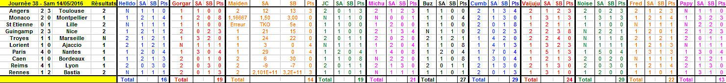 Championnat de L1 - Saison 2015 - 2016 - Page 31 Journy14