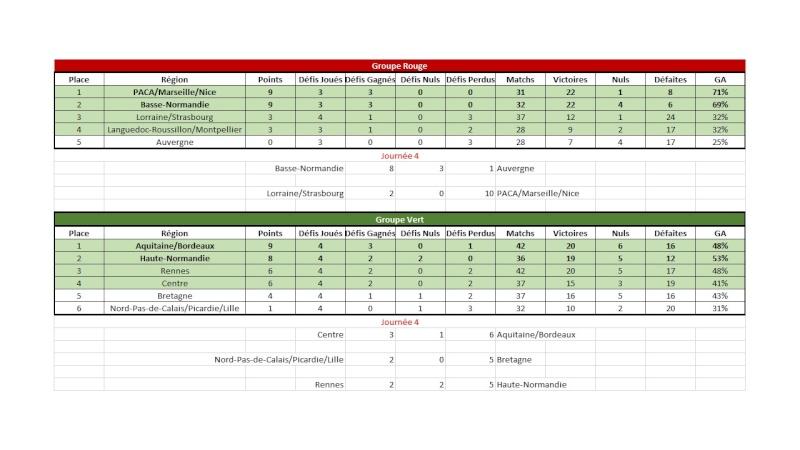 [E28] Résultats et classements  Classe10