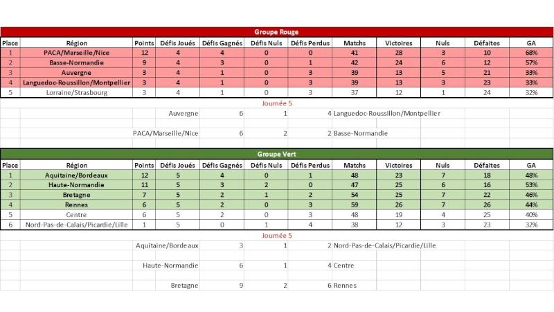[E28] Résultats et classements  Classe11