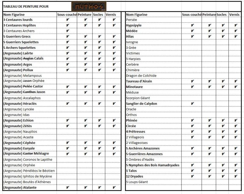MES FIGS POUR MUTHOS, mon jeu d'escarmouche Mythologique - Page 2 Tablea10