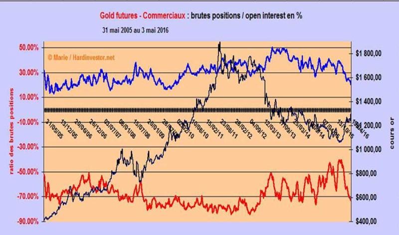 Cot Gold au 3 mai 2016 : excès haussiers Gol-co10
