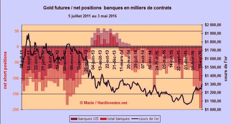 Marché or et argent /Comex / positions des bullions banks / infos en mensuel - Page 5 Gols-s10