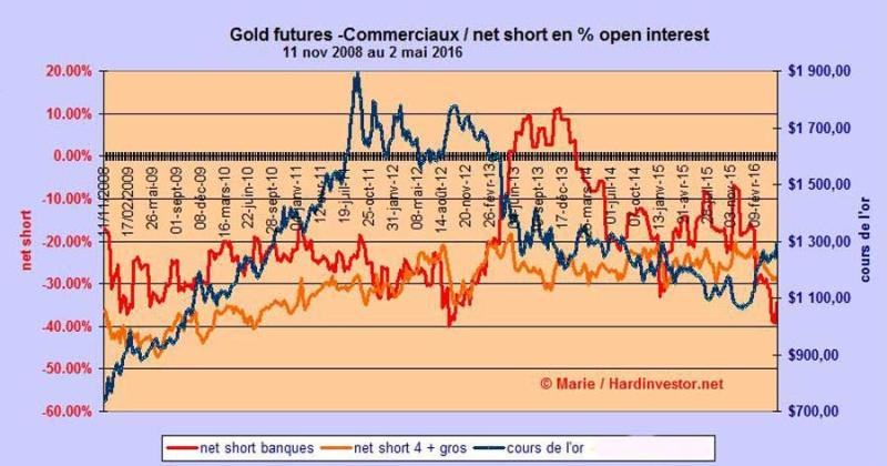 Marché or et argent /Comex / positions des bullions banks / infos en mensuel - Page 5 Short-10