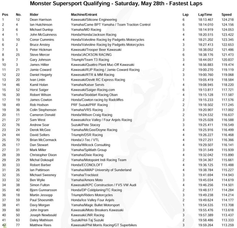 [Road Racing] TT 2016 - Page 3 Essais12