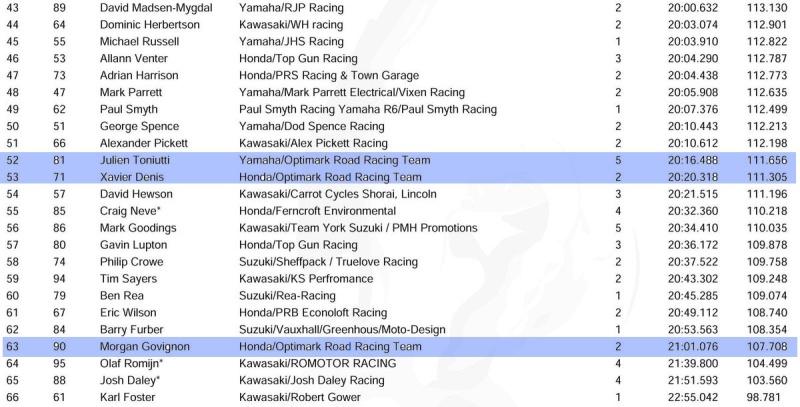 [Road Racing] TT 2016 - Page 3 Essais14