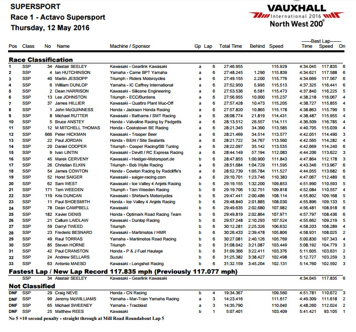 [Road racing] NW200 2016   - Page 2 Race110
