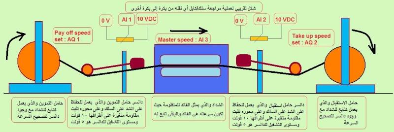 دورة متقدمة في البرمجة S7 - صفحة 3 Exampl10