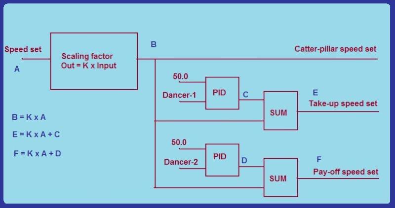 دورة متقدمة في البرمجة S7 - صفحة 3 Exampl11