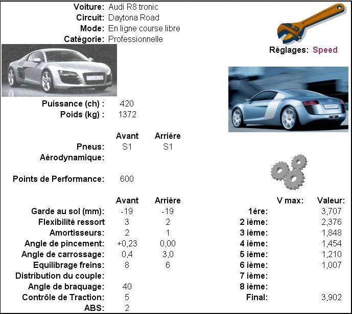 Réglages Daytona road en 600 Audi_r11