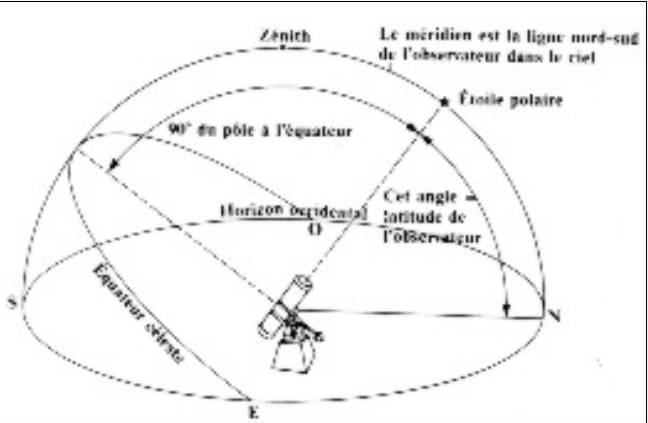 L'Astronomie - Page 2 Axe_po10