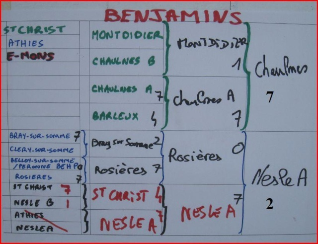 ARCHIVES (tournoi fédéral) Benj10