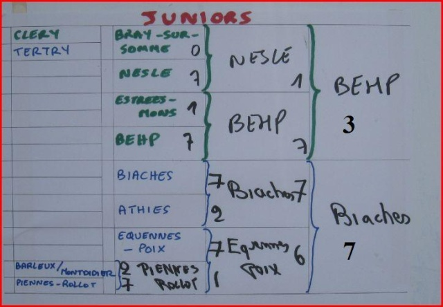 ARCHIVES (tournoi fédéral) Junior11