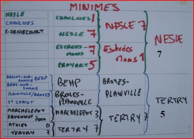 ARCHIVES (tournoi fédéral) Min10