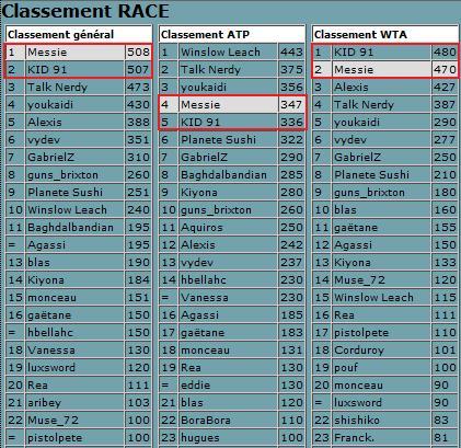 Pronos Wimbledon 2009 ( le Tournoi des Grands ) - Page 27 Race10