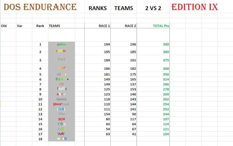 General Points Race 2 2vs211