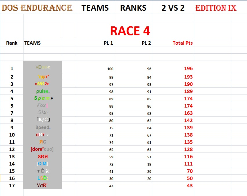 "RESULTS RACE 4 - Map "" Junius 7"" 2vs214"