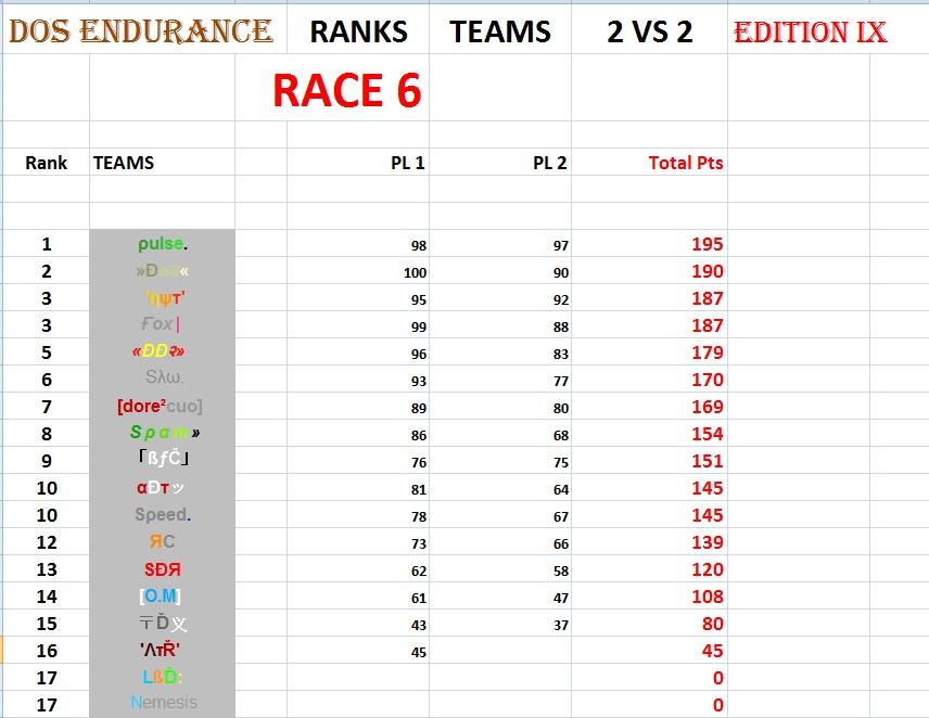 "RESULTS RACE 6 - Map ""DoS Endurance Pinea"" 2vs222"