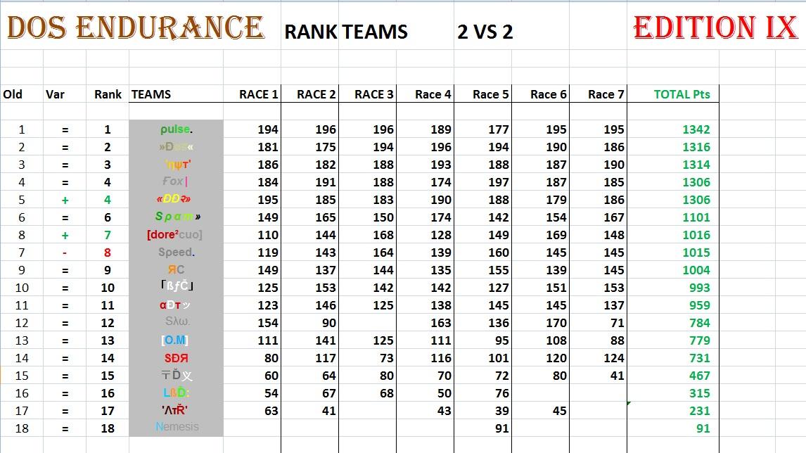 General Points Race 7 2vs225
