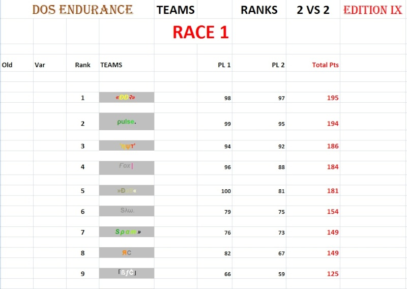 "Results Race 1 - Map "" Old School Endurance Part IV 2vs2_113"