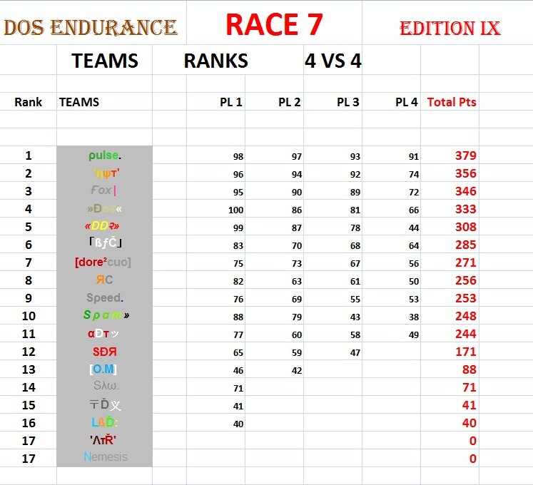 "RESULTS RACE 7 - Map ""Salade tomate oignon"" 4vs423"