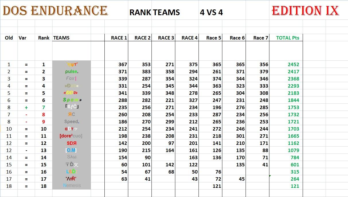 General Points Race 7 4vs424