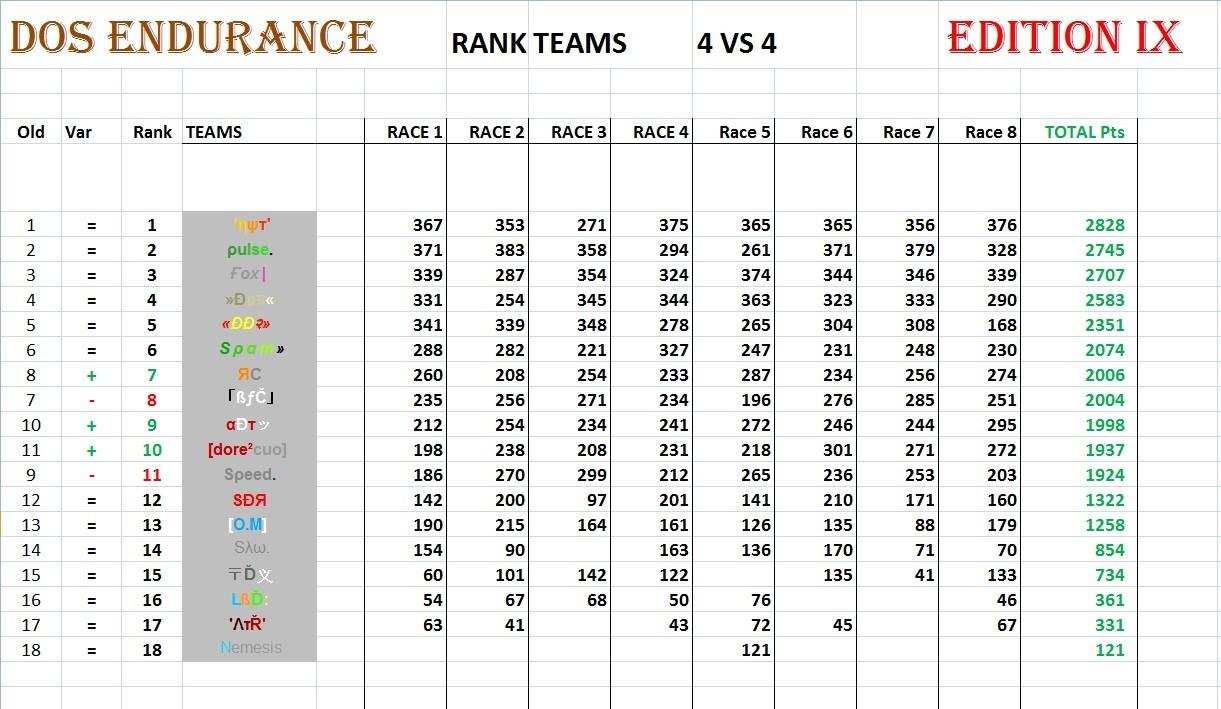 General - TEAMS FINAL RANKING and PODIUM 4vs428